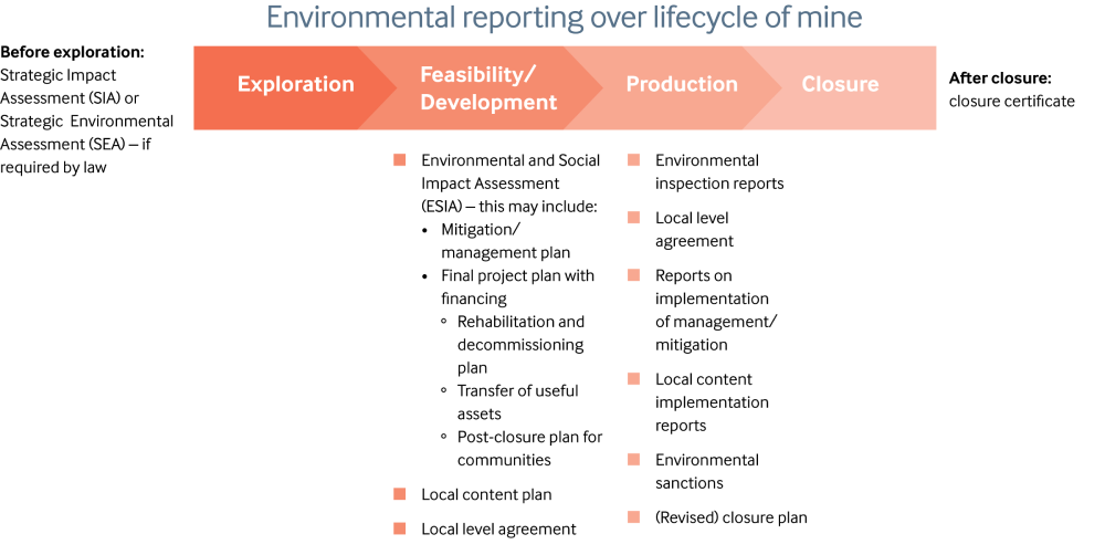 Environmental reporting over lifecycle of mine