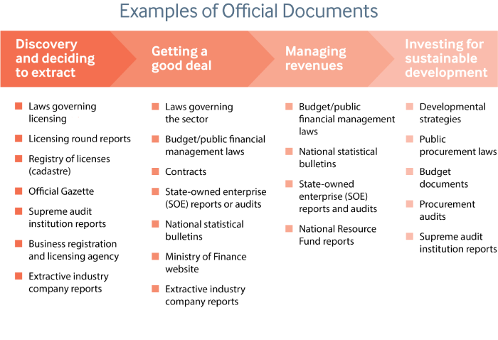 Overview of official documents available to journalists