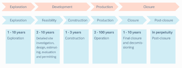 Lifecycle of a mining project