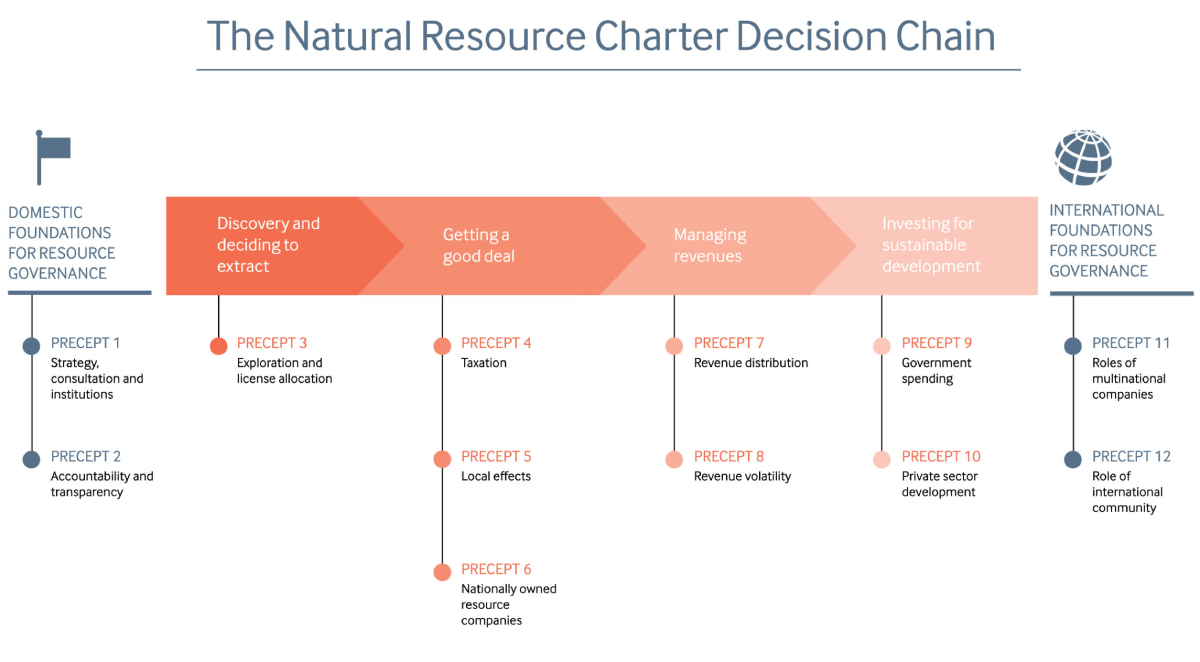 The Natural Resource Charter