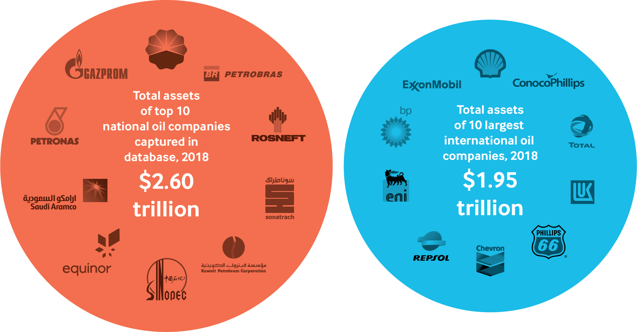 Top 10 national oil companies' assets VS largest international oil companies